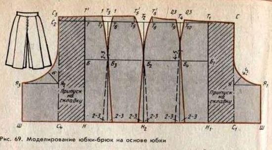Выкройка юбки-шортов женских